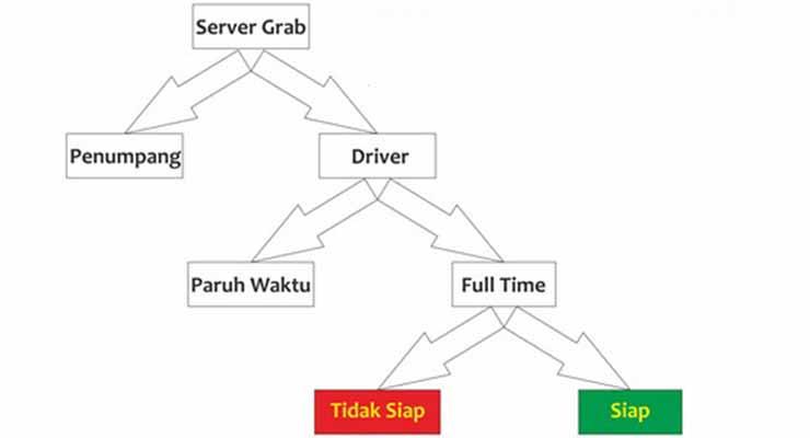 Cara Server Grab Memberi Order Terbaru
