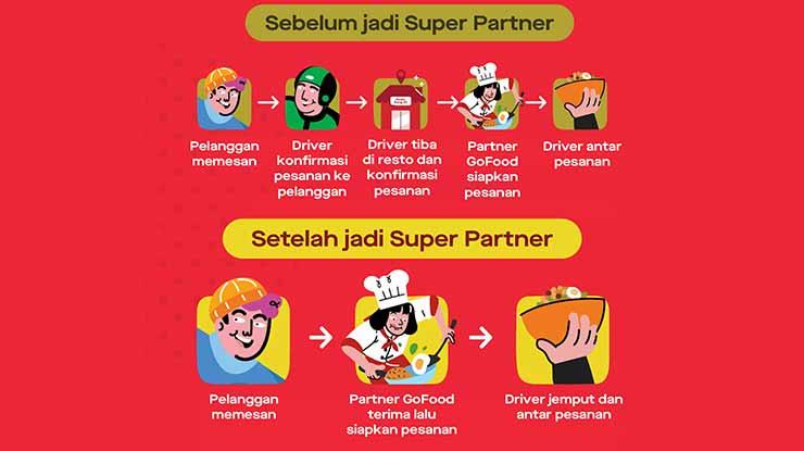 Cara Kerja GoBiz Super Partner